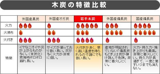 木炭の特徴比較